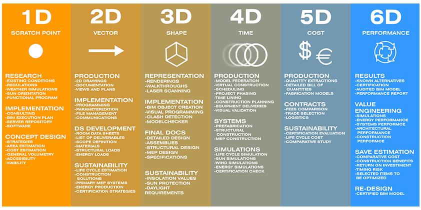 BIM dimensions through 6D BIM