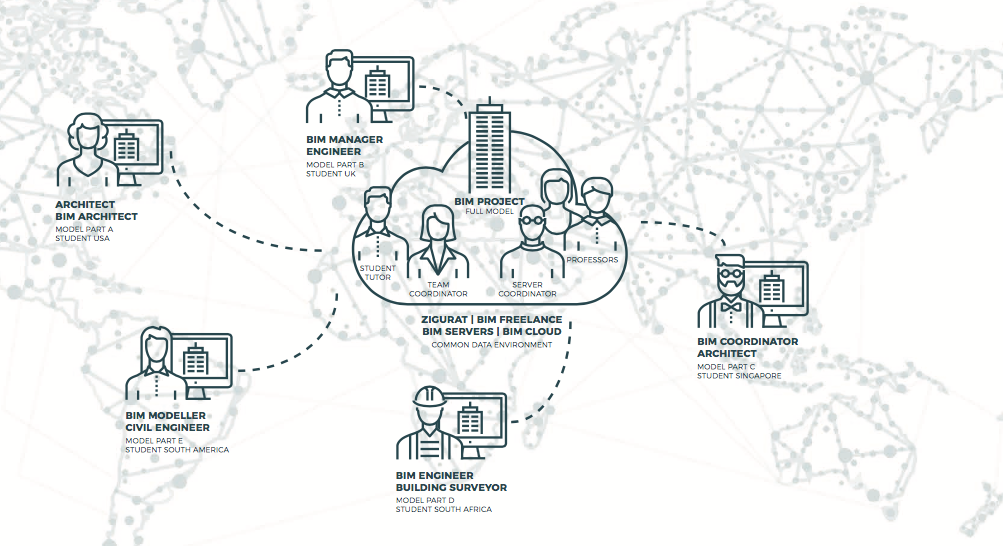bim implementation · collaborative processes & tender