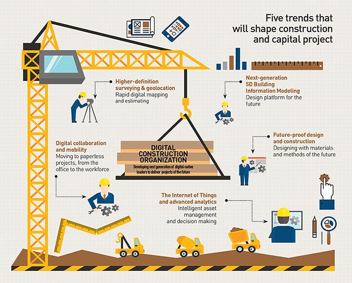Premise Indicator Words: Remodeling Construction Industry With Digitization, BIM